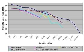 Nikon D4 review: TIFF SNR